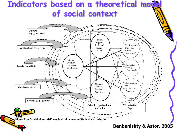 Indicators based on a theoretical model of social context