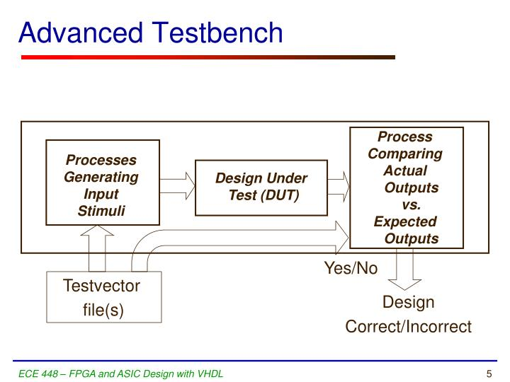 Advanced Testbench