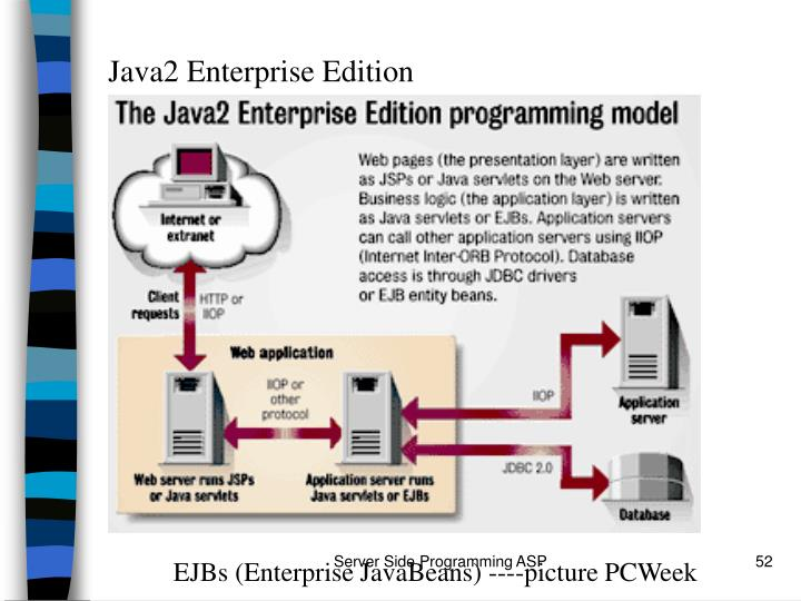 Java2 Enterprise Edition