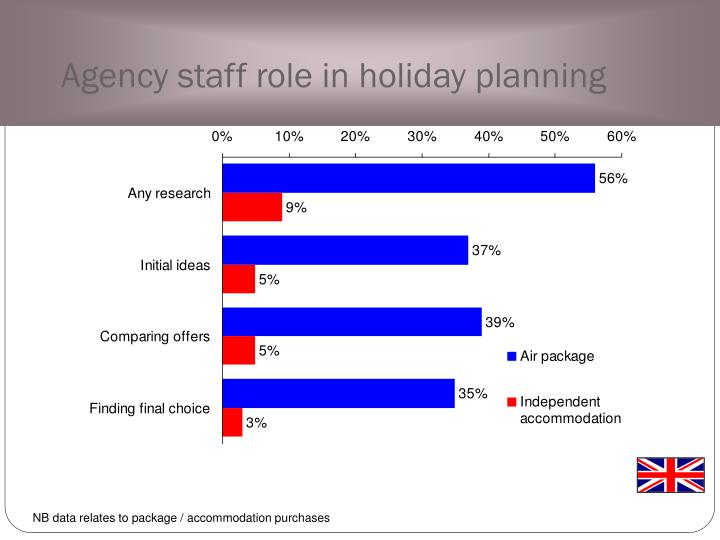 Agency staff role in holiday planning