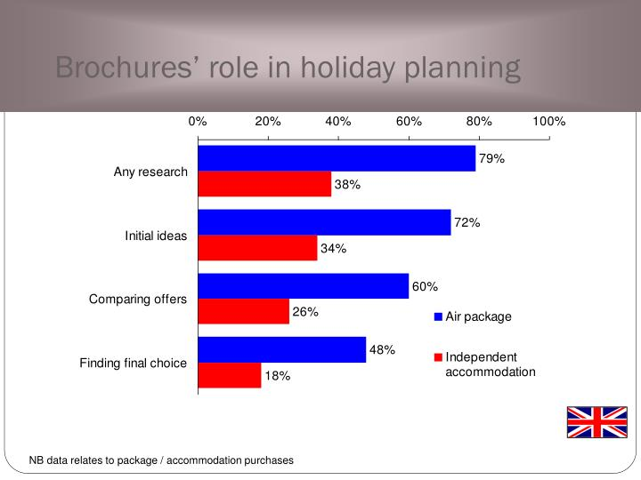 Brochures' role in holiday planning
