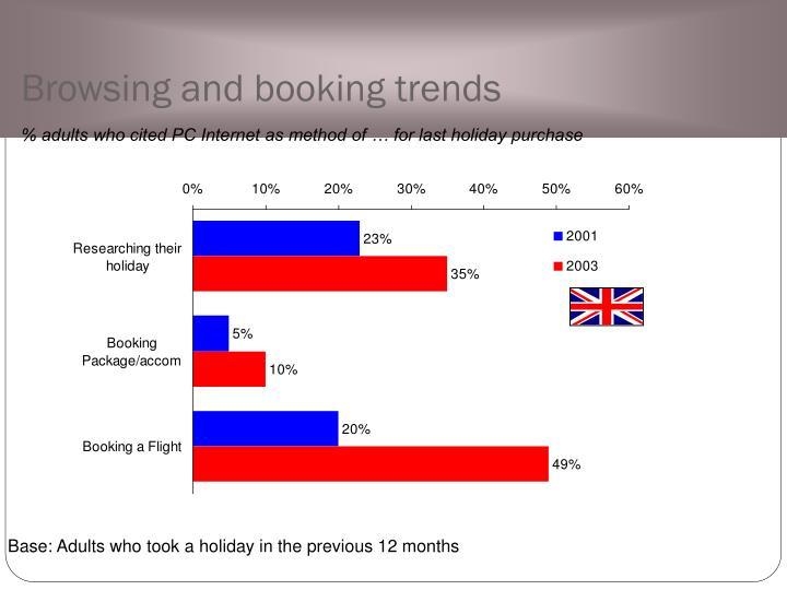 Browsing and booking trends