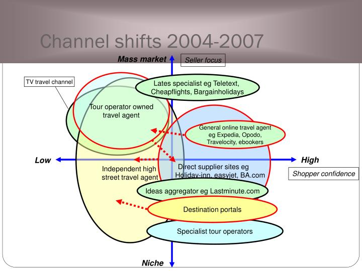 Channel shifts 2004-2007