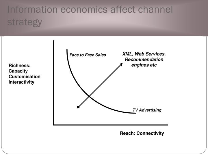 Information economics affect channel strategy