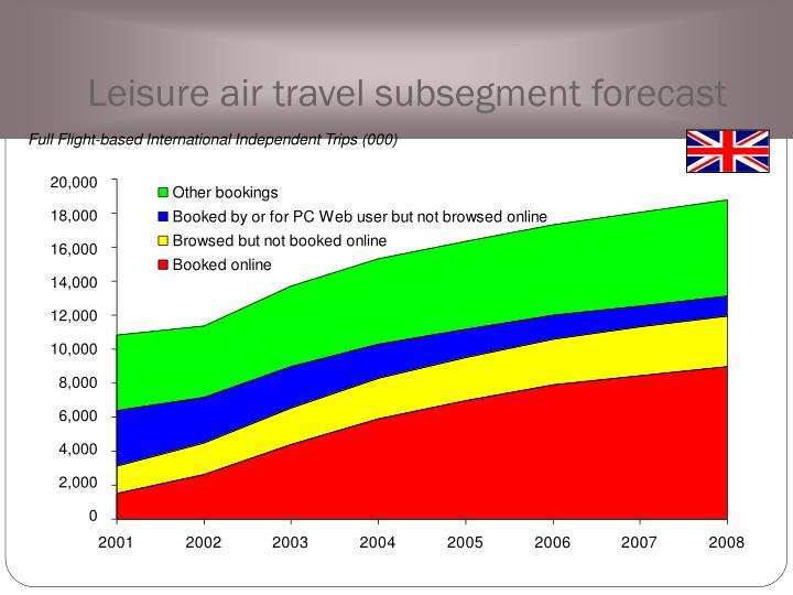 Leisure air travel subsegment forecast