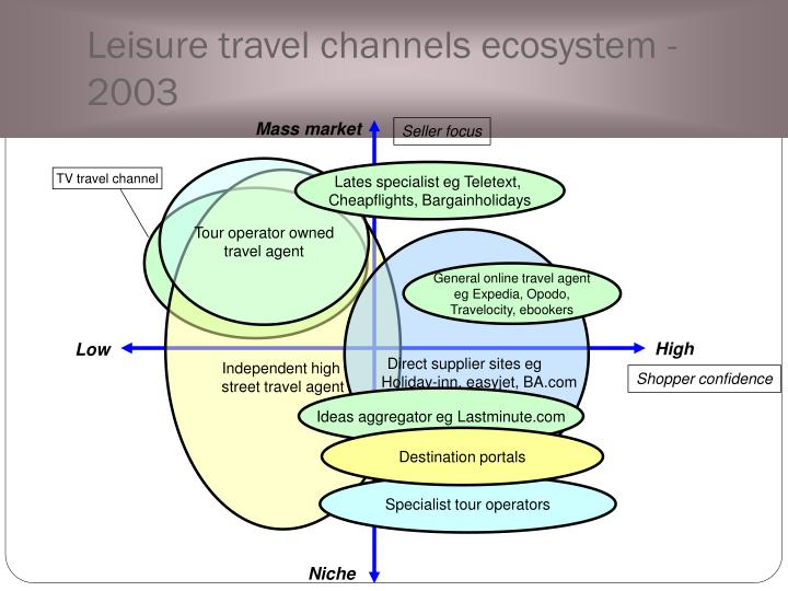 Leisure travel channels ecosystem - 2003