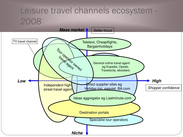Leisure travel channels ecosystem - 2008