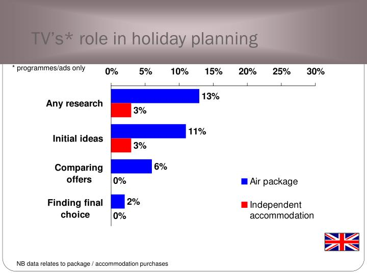 TV's* role in holiday planning