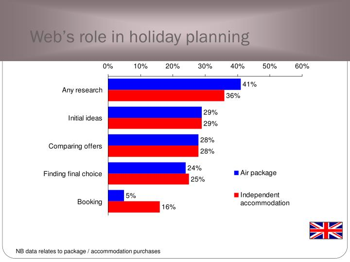 Web's role in holiday planning