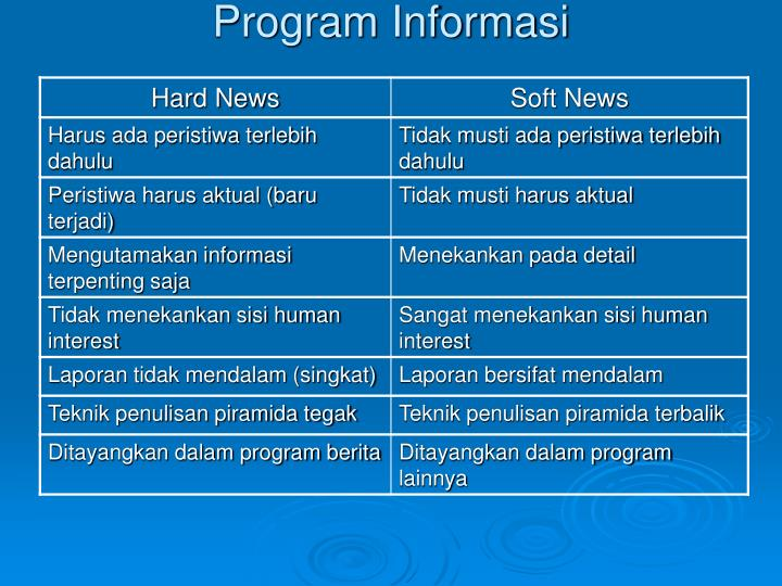 Program Informasi