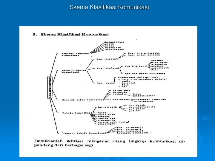 Skema Klasifikasi Komunikasi