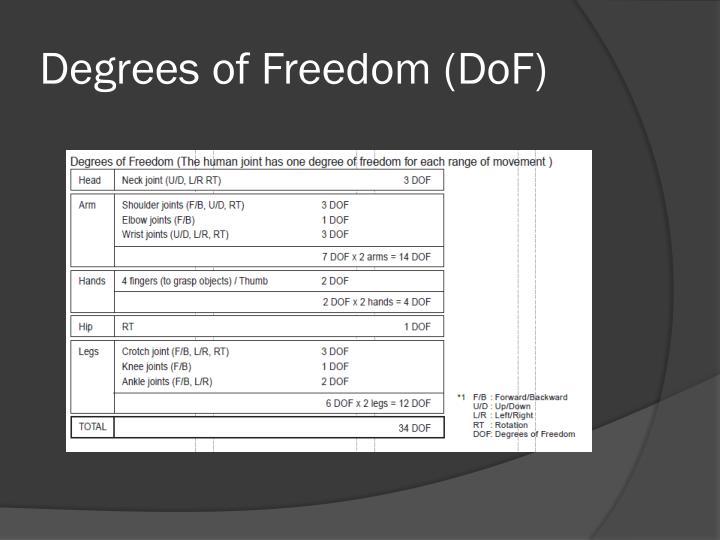 Degrees of Freedom (DoF)