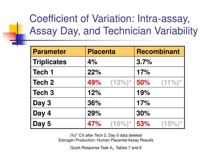 Coefficient of Variation: Intra-assay,