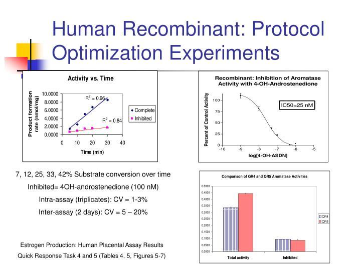 Human Recombinant: Protocol Optimization Experiments