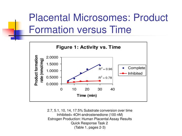 Placental Microsomes: Product Formation versus Time