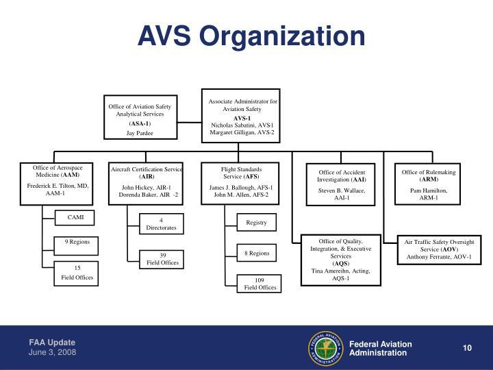 AVS Organization
