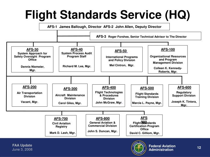 Flight Standards Service (HQ)