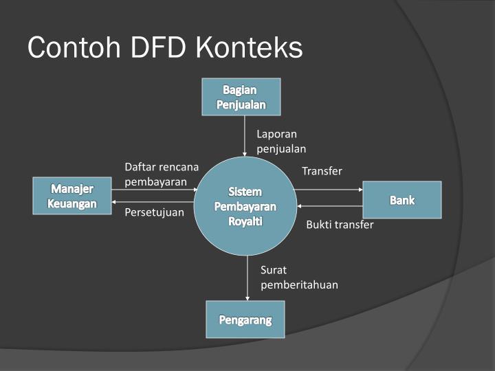 Contoh DFD Konteks