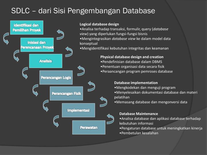 SDLC – dari Sisi Pengembangan Database