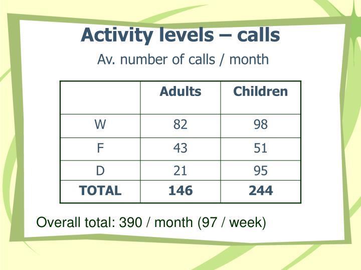 Activity levels – calls