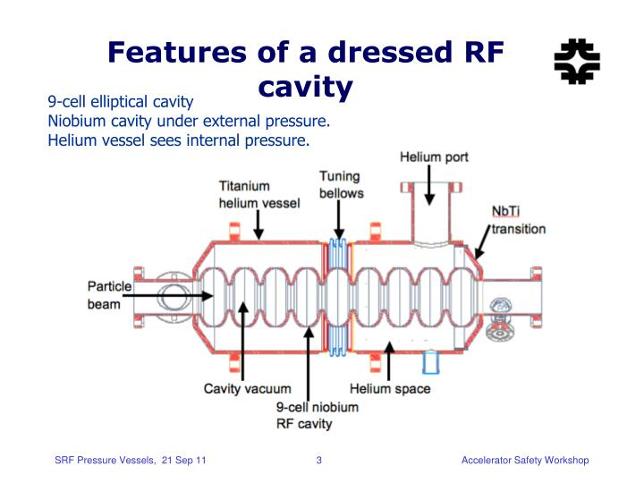 Features of a dressed RF cavity