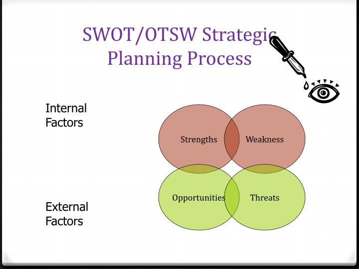 Swot otsw strategic planning process
