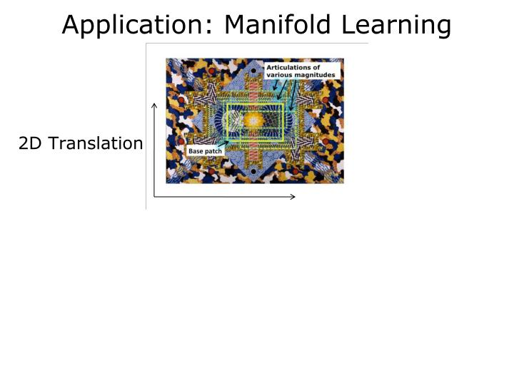 Application: Manifold Learning