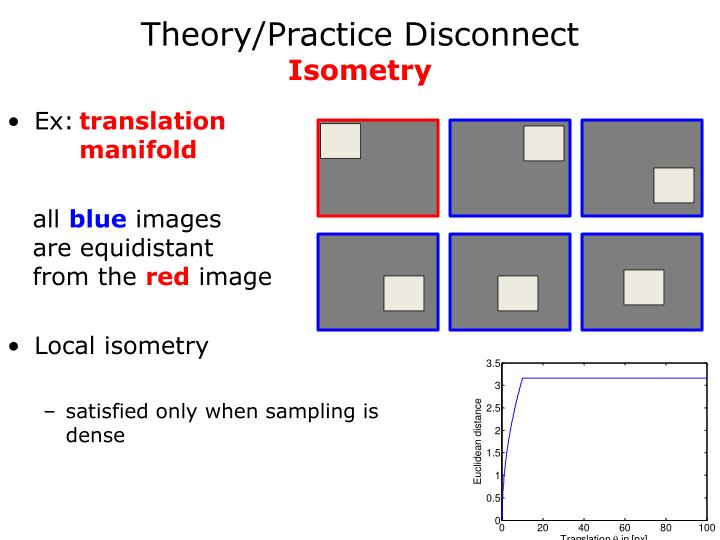 Theory/Practice
