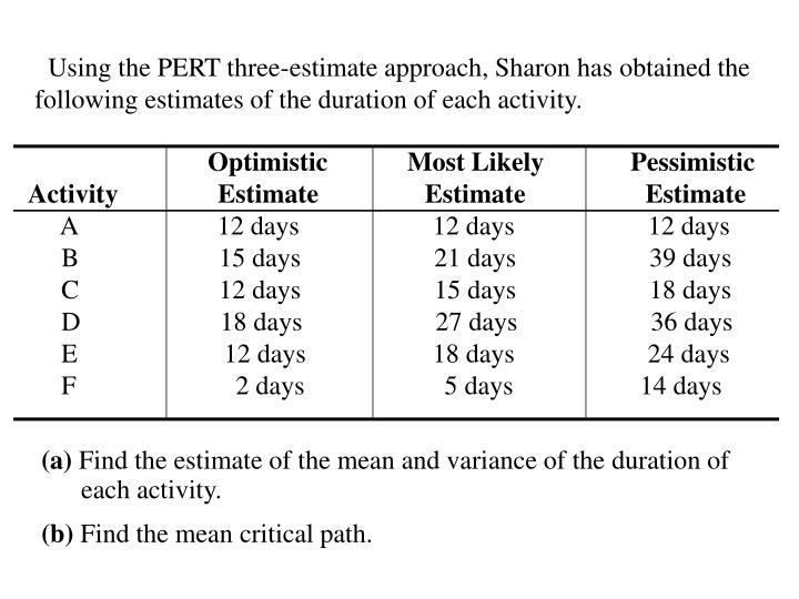 Using the PERT three-estimate approach, Sharon has obtained the following estimates of the duration of each activity.