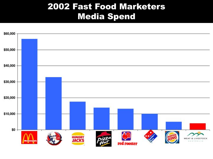 2002 Fast Food Marketers
