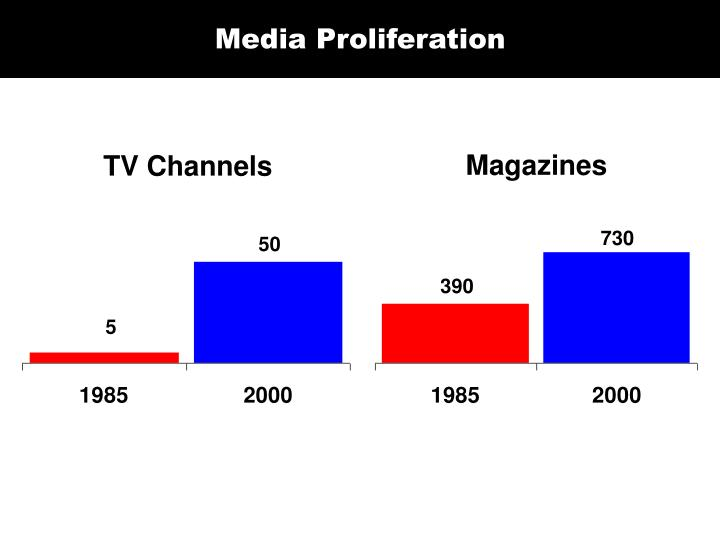 Media Proliferation