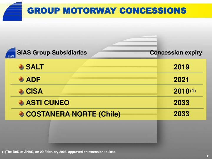 GROUP MOTORWAY CONCESSIONS