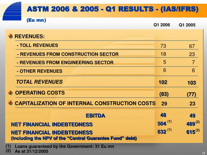 ASTM 2006 & 2005 - Q1 RESULTS - (IAS/IFRS)