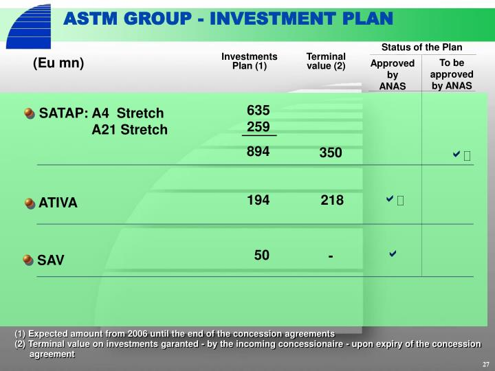 ASTM GROUP - INVESTMENT PLAN