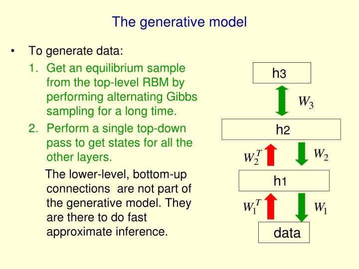 To generate data: