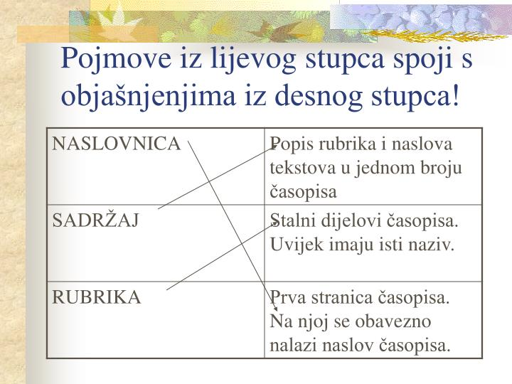 Pojmove iz lijevog stupca spoji s objašnjenjima iz desnog stupca!