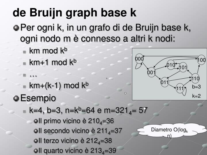 de Bruijn graph base k