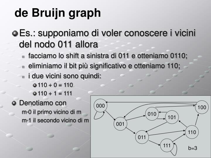 de Bruijn graph