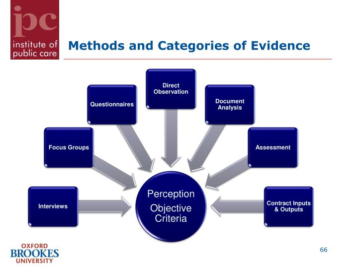 Methods and Categories of Evidence