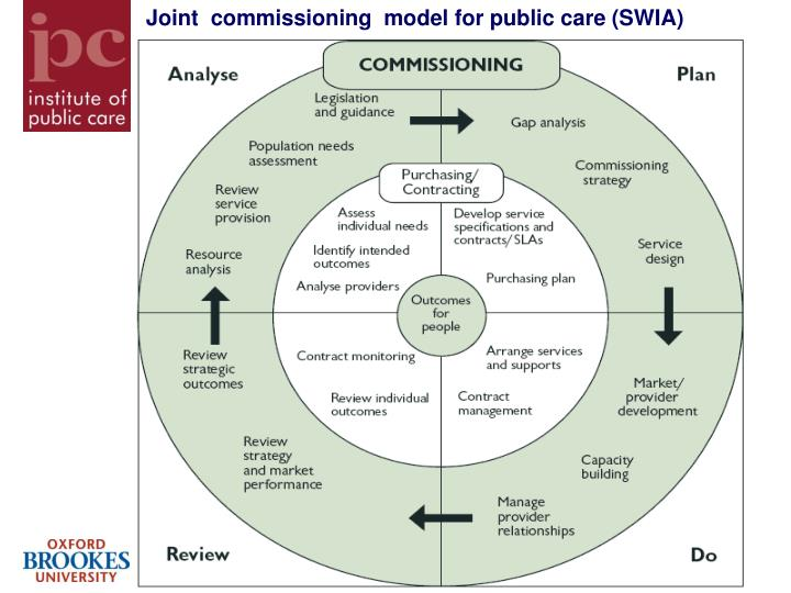 Joint  commissioning  model for public care (SWIA)