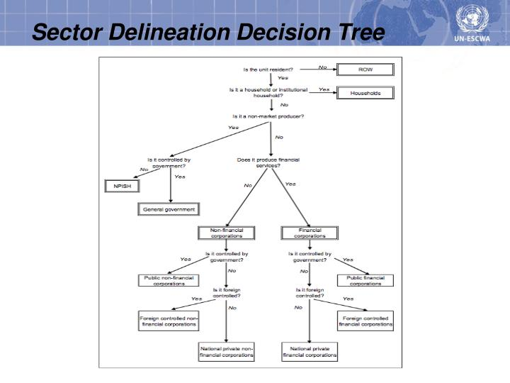Sector Delineation Decision Tree