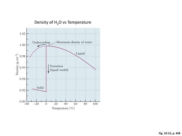 Density of H