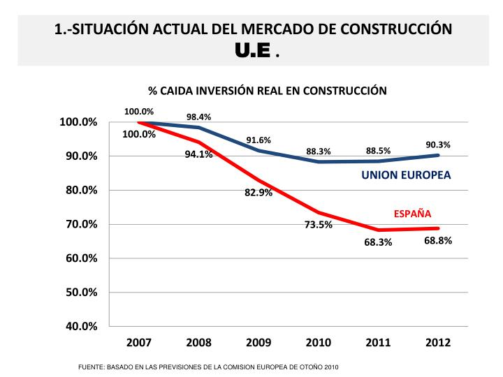 1.-SITUACIÓN ACTUAL DEL MERCADO DE CONSTRUCCIÓN