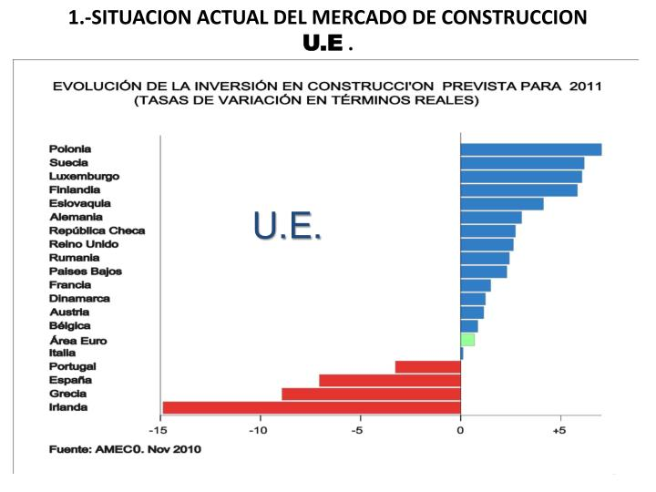 1.-SITUACION ACTUAL DEL MERCADO DE CONSTRUCCION