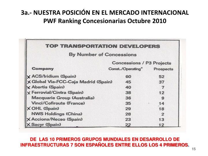 3a.- NUESTRA POSICIÓN EN EL MERCADO INTERNACIONAL