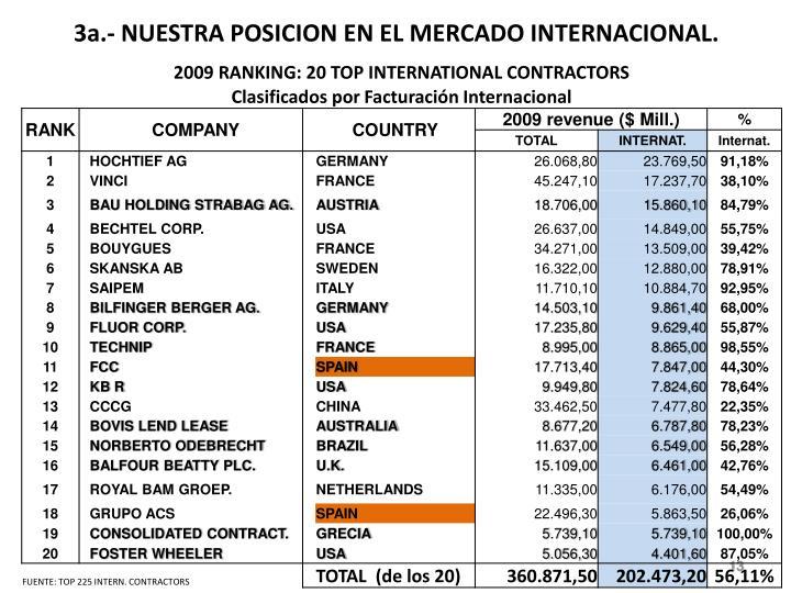 3a.- NUESTRA POSICION EN EL MERCADO INTERNACIONAL.