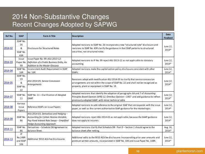 2014 Non-Substantive Changes