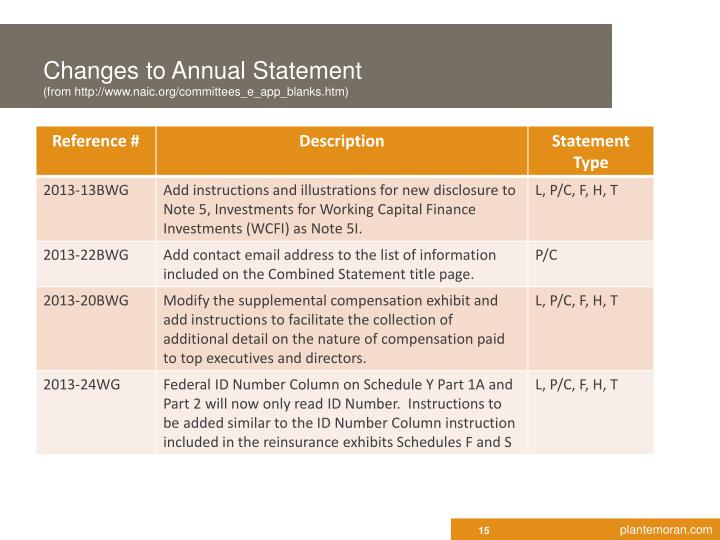 Changes to Annual Statement