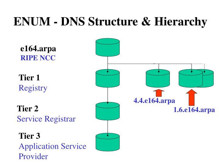 ENUM - DNS Structure & Hierarchy