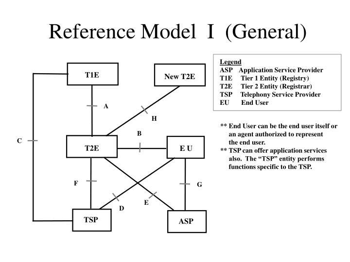 Reference Model  I  (General)